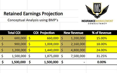 Retained Earnings Projection